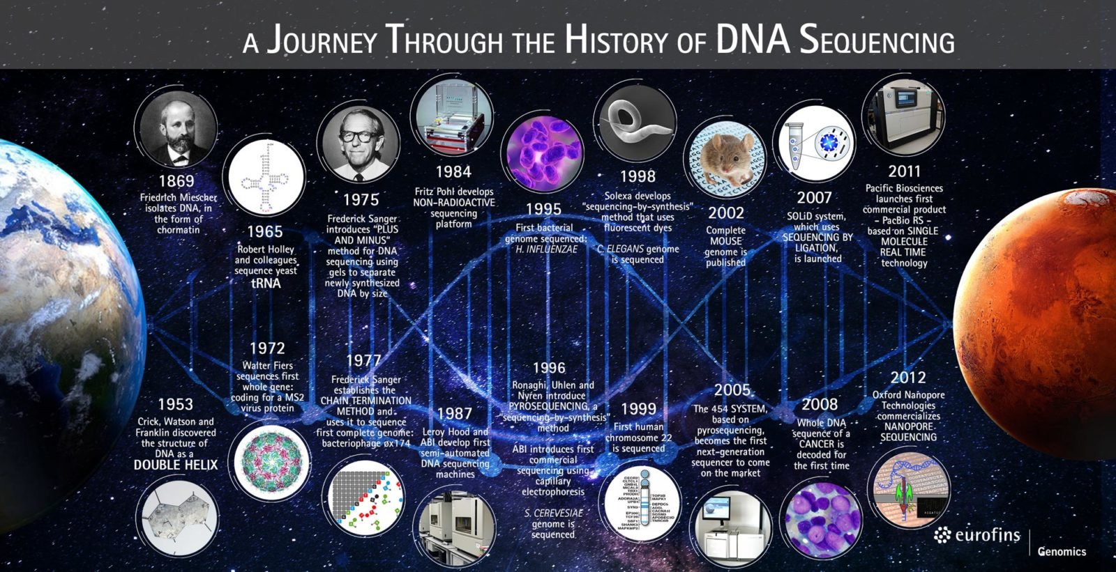A Journey Through The History Of DNA Sequencing